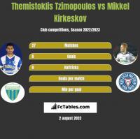 Themistoklis Tzimopoulos vs Mikkel Kirkeskov h2h player stats