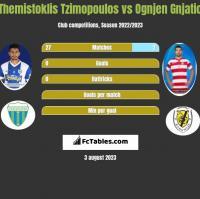 Themistoklis Tzimopoulos vs Ognjen Gnjatic h2h player stats