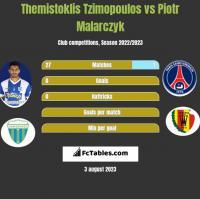 Themistoklis Tzimopoulos vs Piotr Malarczyk h2h player stats