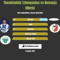 Themistoklis Tzimopoulos vs Nemanja Miletic h2h player stats