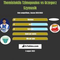 Themistoklis Tzimopoulos vs Grzegorz Szymusik h2h player stats