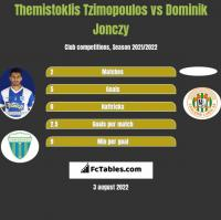 Themistoklis Tzimopoulos vs Dominik Jonczy h2h player stats