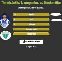 Themistoklis Tzimopoulos vs Damian Oko h2h player stats