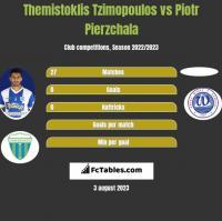 Themistoklis Tzimopoulos vs Piotr Pierzchala h2h player stats