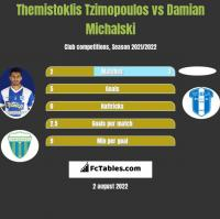Themistoklis Tzimopoulos vs Damian Michalski h2h player stats
