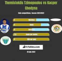 Themistoklis Tzimopoulos vs Kacper Chodyna h2h player stats