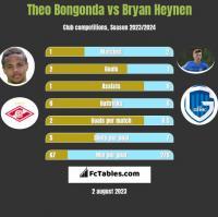 Theo Bongonda vs Bryan Heynen h2h player stats