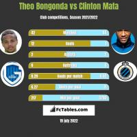 Theo Bongonda vs Clinton Mata h2h player stats