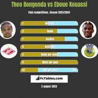 Theo Bongonda vs Eboue Kouassi h2h player stats
