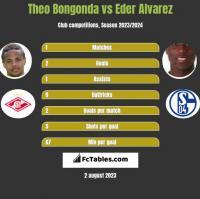 Theo Bongonda vs Eder Alvarez h2h player stats