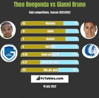 Theo Bongonda vs Gianni Bruno h2h player stats