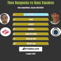 Theo Bongonda vs Hans Vanaken h2h player stats