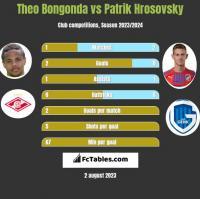 Theo Bongonda vs Patrik Hrosovsky h2h player stats