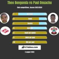 Theo Bongonda vs Paul Onuachu h2h player stats