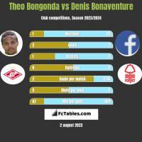Theo Bongonda vs Denis Bonaventure h2h player stats