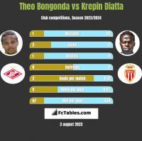 Theo Bongonda vs Krepin Diatta h2h player stats