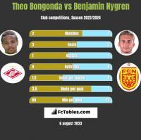 Theo Bongonda vs Benjamin Nygren h2h player stats