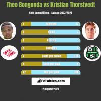 Theo Bongonda vs Kristian Thorstvedt h2h player stats