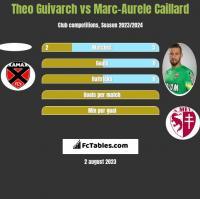Theo Guivarch vs Marc-Aurele Caillard h2h player stats