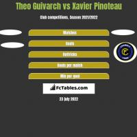 Theo Guivarch vs Xavier Pinoteau h2h player stats