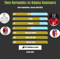Theo Hernandez vs Adama Soumaoro h2h player stats