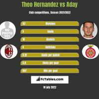 Theo Hernandez vs Aday h2h player stats