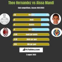 Theo Hernandez vs Aissa Mandi h2h player stats