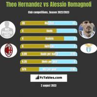Theo Hernandez vs Alessio Romagnoli h2h player stats