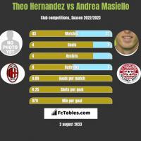 Theo Hernandez vs Andrea Masiello h2h player stats