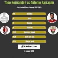 Theo Hernandez vs Antonio Barragan h2h player stats