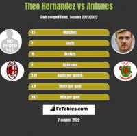Theo Hernandez vs Antunes h2h player stats