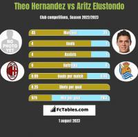 Theo Hernandez vs Aritz Elustondo h2h player stats