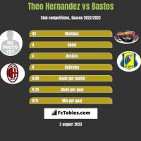 Theo Hernandez vs Bastos h2h player stats