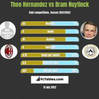 Theo Hernandez vs Bram Nuytinck h2h player stats