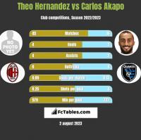 Theo Hernandez vs Carlos Akapo h2h player stats