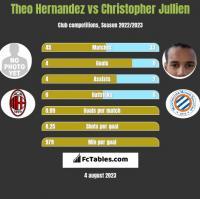 Theo Hernandez vs Christopher Jullien h2h player stats