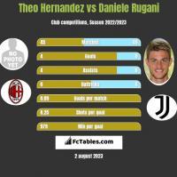 Theo Hernandez vs Daniele Rugani h2h player stats