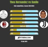 Theo Hernandez vs Danilo h2h player stats