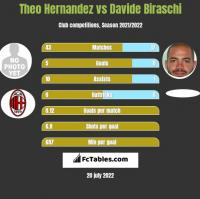 Theo Hernandez vs Davide Biraschi h2h player stats