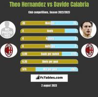 Theo Hernandez vs Davide Calabria h2h player stats
