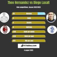 Theo Hernandez vs Diego Laxalt h2h player stats