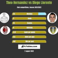 Theo Hernandez vs Diego Llorente h2h player stats