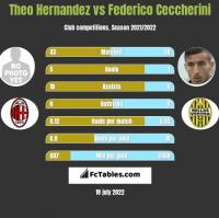 Theo Hernandez vs Federico Ceccherini h2h player stats