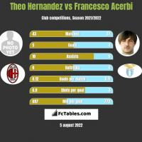 Theo Hernandez vs Francesco Acerbi h2h player stats