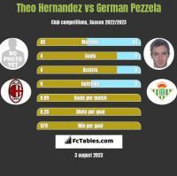 Theo Hernandez vs German Pezzela h2h player stats