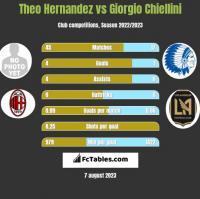 Theo Hernandez vs Giorgio Chiellini h2h player stats