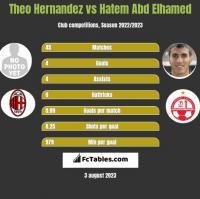 Theo Hernandez vs Hatem Abd Elhamed h2h player stats