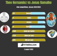 Theo Hernandez vs Jonas Ramalho h2h player stats