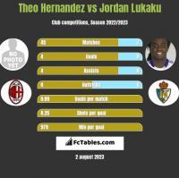 Theo Hernandez vs Jordan Lukaku h2h player stats