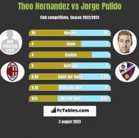Theo Hernandez vs Jorge Pulido h2h player stats